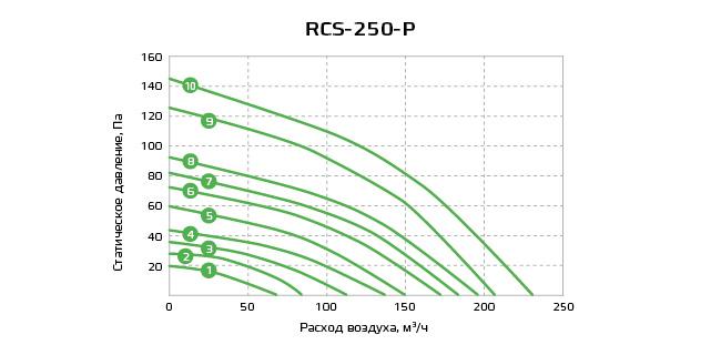 График RCS-250-P