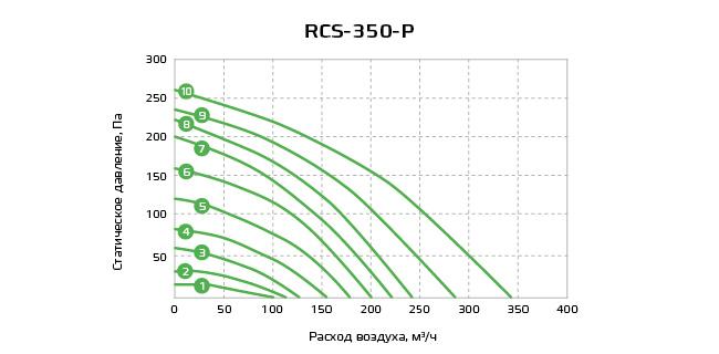 График RCS-350-P