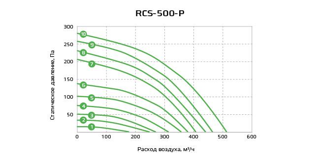 График RCS-500-P