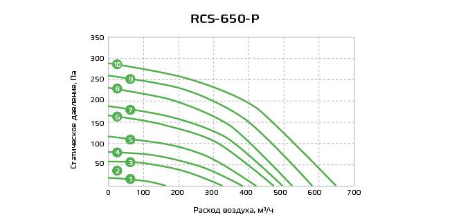 График RCS-650-P