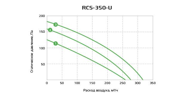 График RCS-350-U