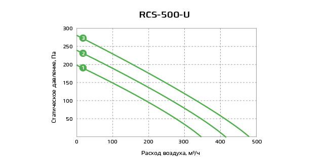 График RCS-500-U