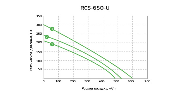 График RCS-650-U