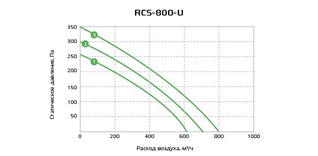 График RCS-800-U