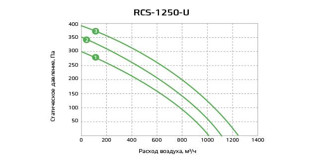 График RCS-1250-U