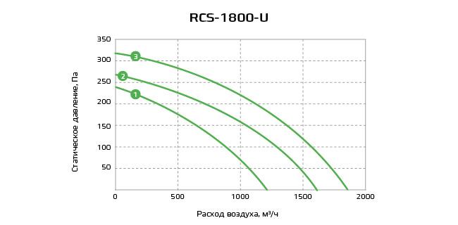 График RCS-1800-U