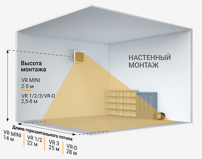 Настенный монтаж тепловентиляторов VOLCANO